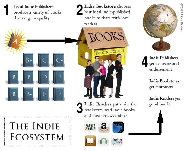 indie ecosystem