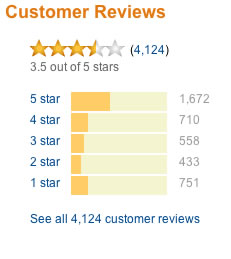 Dan Brown Customer Reviews