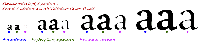ink-spread-font-size